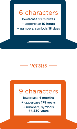 9 character passwords are more secure than 6 characters.